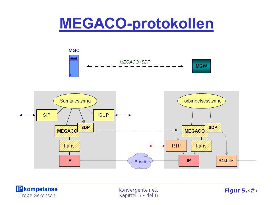 Frode Sørensen Konvergente nett Kapittel 5 - del B Figur 5.35 Tjenestekvalitet for MEGACO MGW SIP-tjener MGC MPLS-kjerne MPLS-kant Distribusjonsnett Aksess- nett SIP