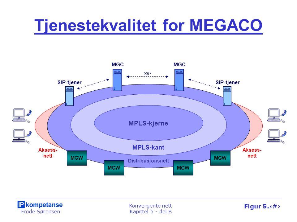 Frode Sørensen Konvergente nett Kapittel 5 - del B Figur 5.36 SIGTRAN-arkitekturen SIP-tjener SIP MEGACO MGC Telenett IP-nett RTP SIP SS7 ISUP over IP SGW MGW IN-node DSS1 Telefon- sentral INAP over IP