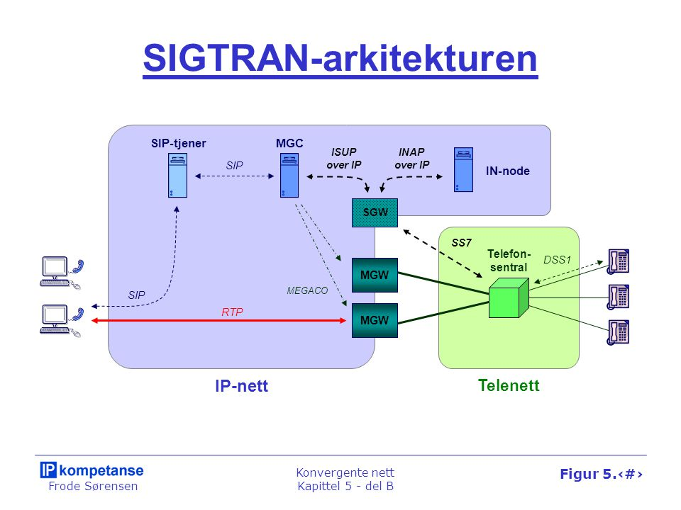 Frode Sørensen Konvergente nett Kapittel 5 - del B Figur 5.37 SCTP-protokollen MEGACO SDP IP Trans.