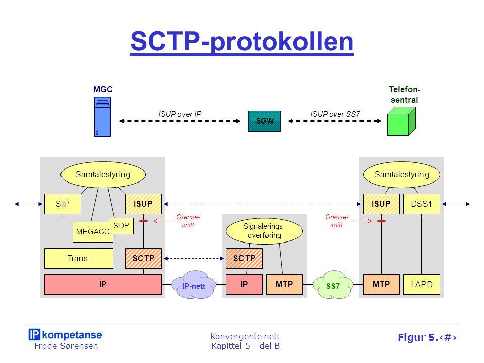 Frode Sørensen Konvergente nett Kapittel 5 - del B Figur 5.38 PINT-arkitekturen Webtjener SCP, IN-node PINT- gateway TelenettIP-nett SIPINAP HTTP Telefon- samtale Kunde- PC Kunde- telefon INVITE