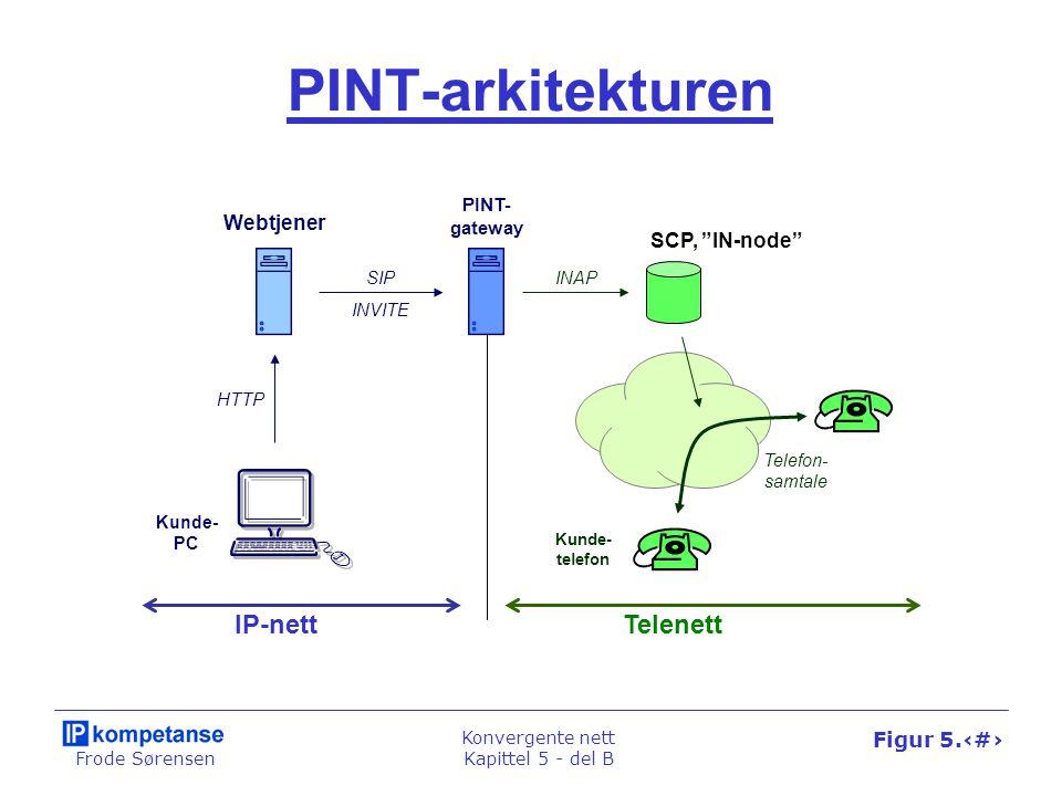 Frode Sørensen Konvergente nett Kapittel 5 - del B Figur 5.39 SCP, IN-node SPIRITS- gateway TelenettIP-nett Innkommende samtale SPIRITS-arkitekturen SSP SUBSCRIBE NOTIFY Detection Point