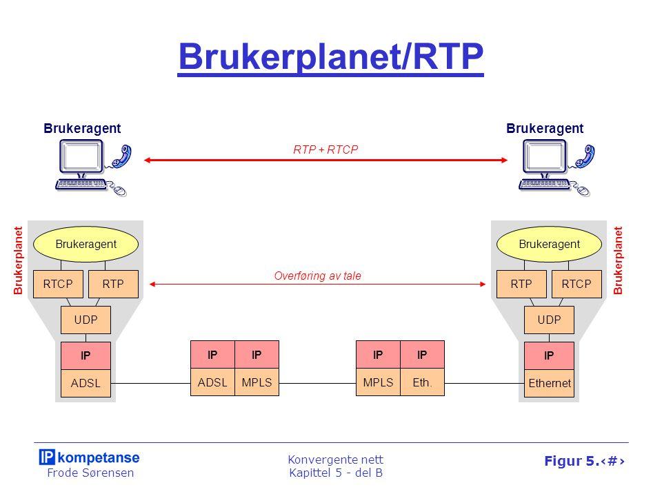 Frode Sørensen Konvergente nett Kapittel 5 - del B Figur 5.27 SIP SDP UDP IP Ethernet Brukeragent Kontrollplanet/SIP SIP SDP UDP IP ADSL Brukeragent SIP-tjener SIP SDP UDP IP Ethernet Brukeragent SIP+SDP Kontrollplanet SIP+SDP RTP