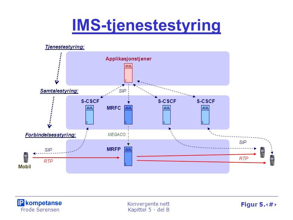 Frode Sørensen Konvergente nett Kapittel 5 - del B Figur 5.45 Tjenesteplattformer for IMS IMS Applikasjonstjener SCP IN-node S-CSCF SSF Gateway Parlay Gateway Parlay Applikasjonstjener UMTS-nettet SIP INAP OSA/Parlay