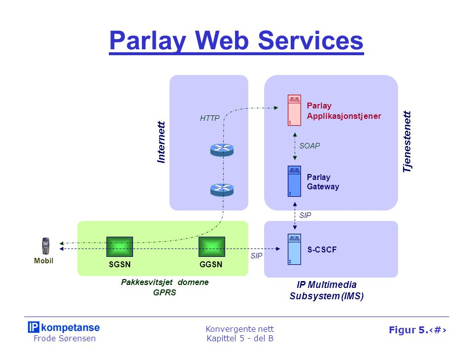 Frode Sørensen Konvergente nett Kapittel 5 - del B Figur 5.47 Mobil IPv6 Korresponderende node BesøksnettHjemmenett Mobil node Hjemmeagent 2) Binding Update Mobil node 4) IP-i-IP tunnel 1) Router Advertisement 5) Binding Update 3) IP6) IP