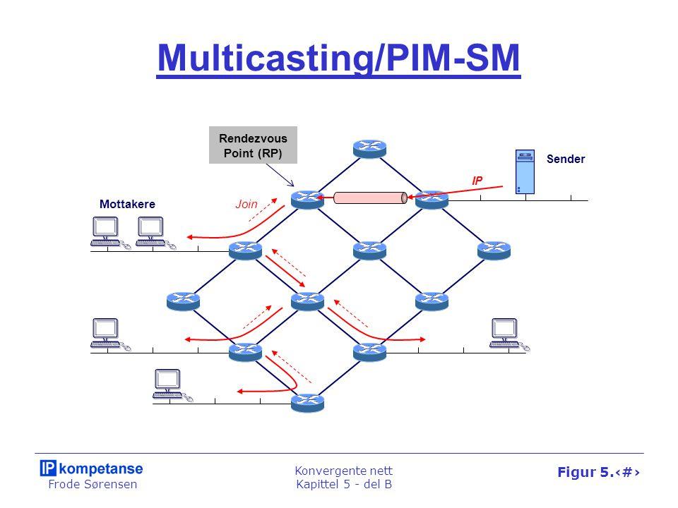 Frode Sørensen Konvergente nett Kapittel 5 - del B Figur 5.52 IP-TV Settoppboks HeadendAksessnett Distribusjonsnett DSLAM ADSL- modem IGMP Ruter IP-nett Tjener Multicast