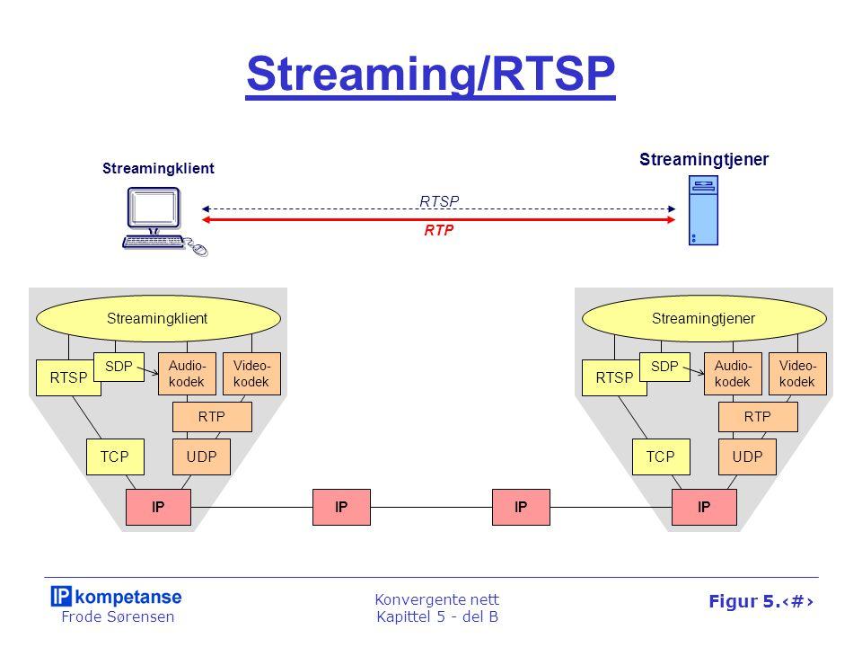 Frode Sørensen Konvergente nett Kapittel 5 - del B Figur 5.54 Bestillingsvideo Settoppboks Aksessnett Distribusjonsnett DSLAM ADSL- modem RTSP Lokal tjener IP-nett Video- tjener Push Unicast