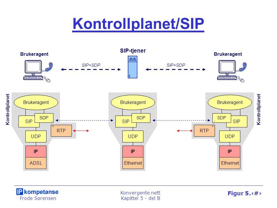 Frode Sørensen Konvergente nett Kapittel 5 - del B Figur 5.28 SIP-tjenerne SIP-proxytjenere Applikasjons- tjener Redirect-tjener Presence-tjener MedietjenerGateway 1 2 4 5 3