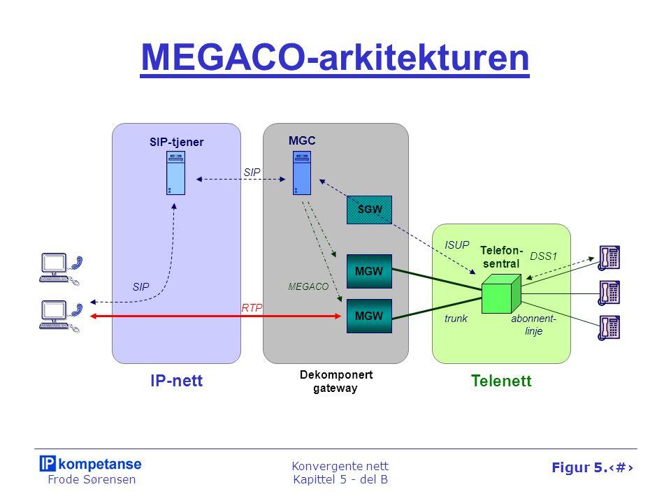 Frode Sørensen Konvergente nett Kapittel 5 - del B Figur 5.33 Forbindelsesstyring SIP-tjener SIP MEGACO RTP SIP MGC ISUP Telefon- sentral Kontroll MGW SDP Brukeragent