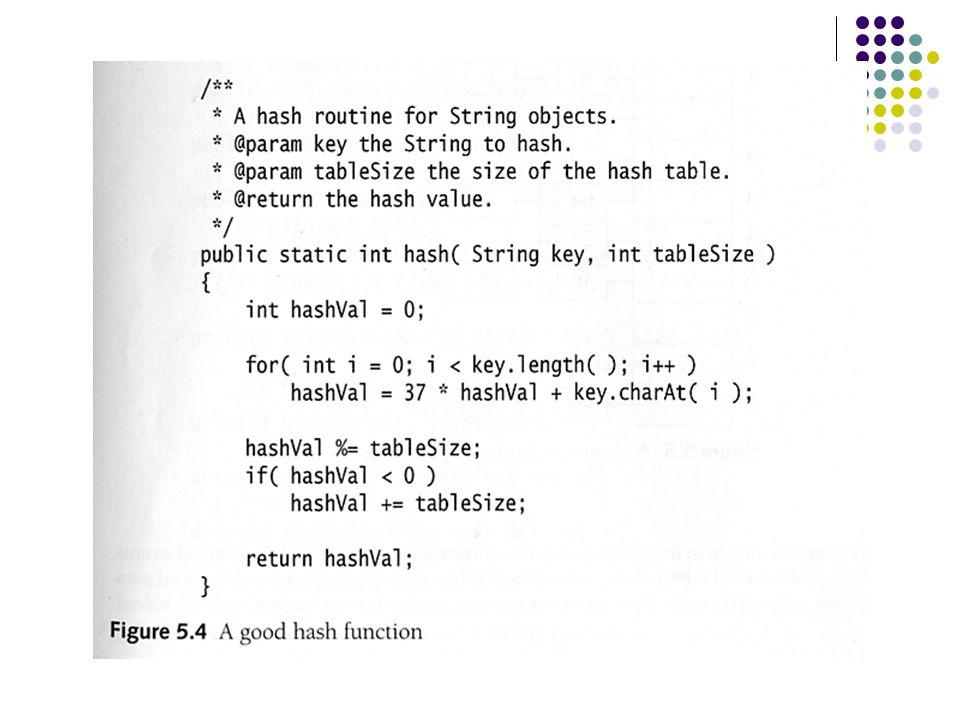 Java String sin Hash-funksjon