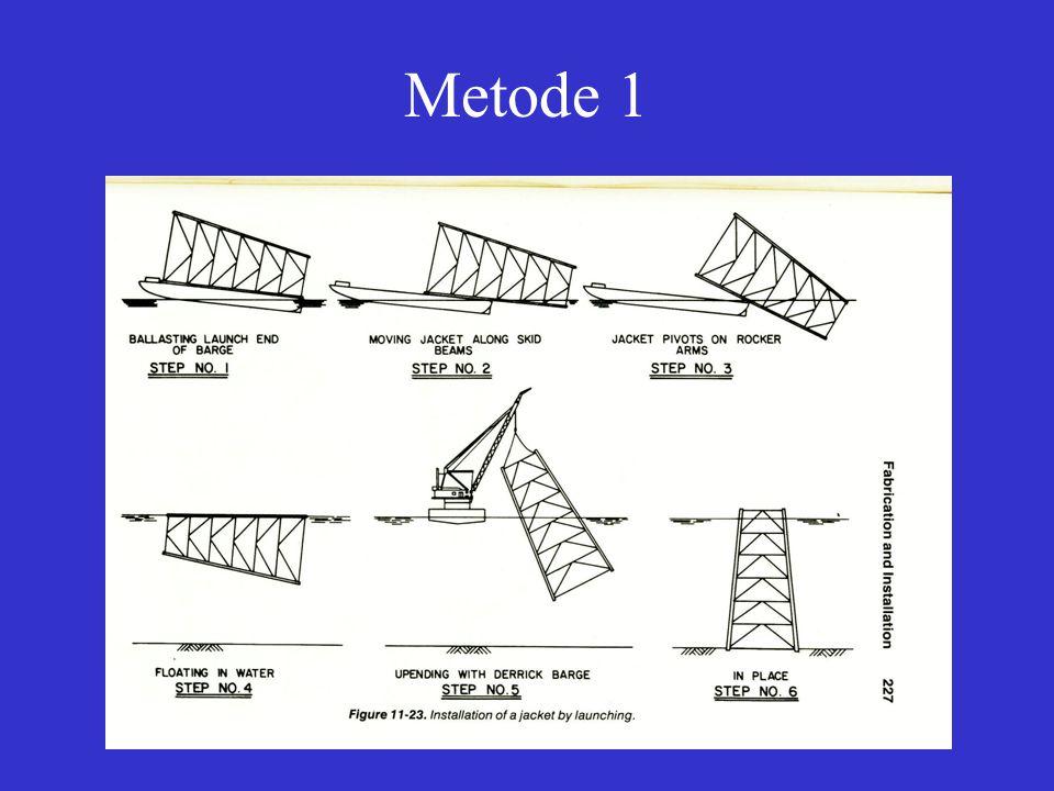 Metode 1