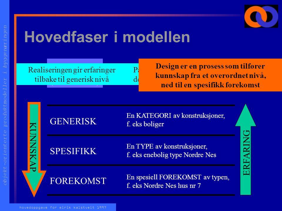 objekt-orienterte produktmodeller i byggenæringen hovedoppgave for eirik kalstveit 1997 Hovedfaser i modellen DESIGN (Beskrivelse) REALISERING (Slik det blir gjort) GENERISK SPESIFIKK FOREKOMST En KATEGORI av konstruksjoner, f.