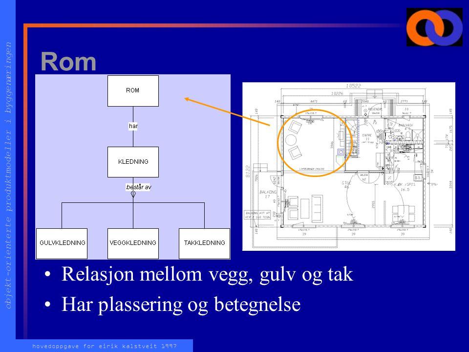 objekt-orienterte produktmodeller i byggenæringen hovedoppgave for eirik kalstveit 1997 Rom Relasjon mellom vegg, gulv og tak Har plassering og betegnelse