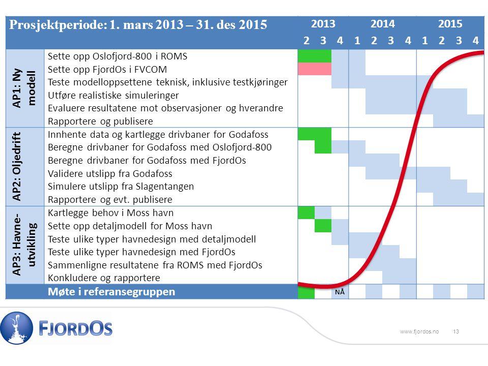 Prosjektperiode: 1.mars 2013 – 31.
