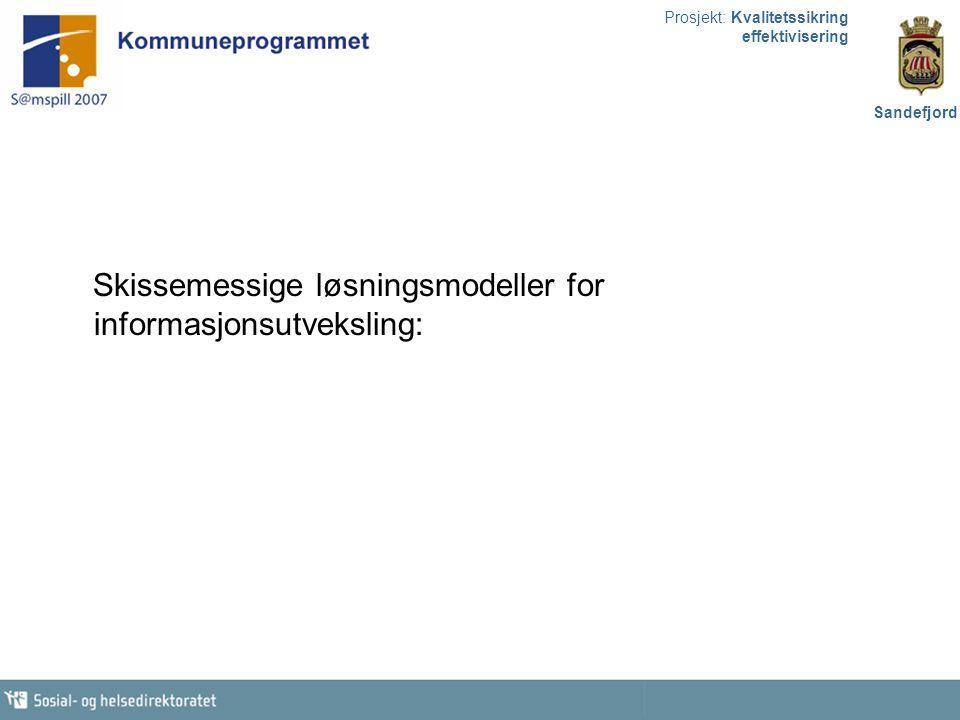 Prosjekt: Kvalitetssikring effektivisering Sandefjord Primærleger Sykehuset i Vestfold Sandefjord kommune Norsk helsenett Tilknytning Norsk helsenett Dataflyt