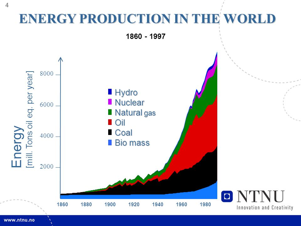 5 Predicted Power Generation from Other Renewables World - Reference and Alternative Policy Scenario TWh Source: IEA 2006