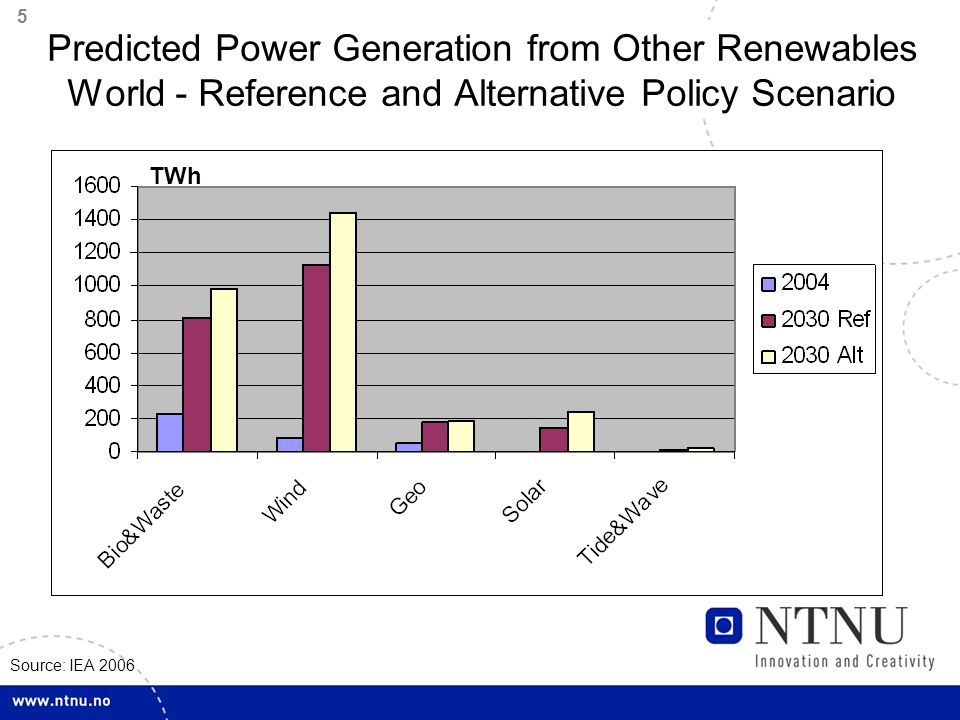 6 EU - Predicted Power Generation Reference and Alternative Policy Scenario Source: IEA 2006 TWh O.