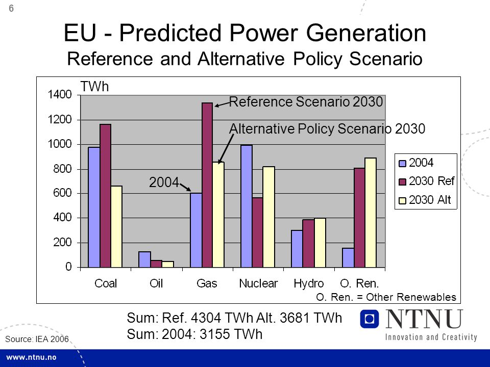 7 EU - Predicted Power Generation from Other Renewables Reference and Alternative Policy Scenario TWh Source: IEA 2006