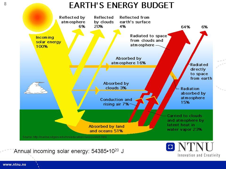 9 Sun energy potential Source: www.worldenergy.org