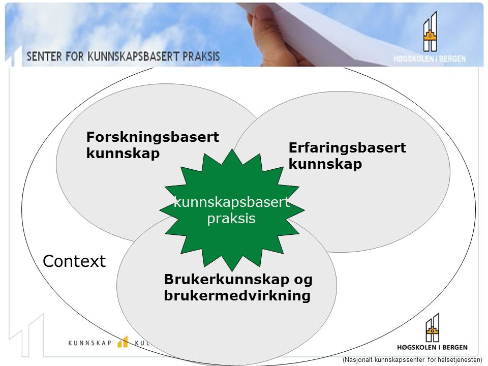 Forskningsbasert kunnskap Erfaringsbasert kunnskap Brukerkunnskap og brukermedvirkning kunnskapsbasert praksis Context (Nasjonalt kunnskapssenter for helsetjenesten)