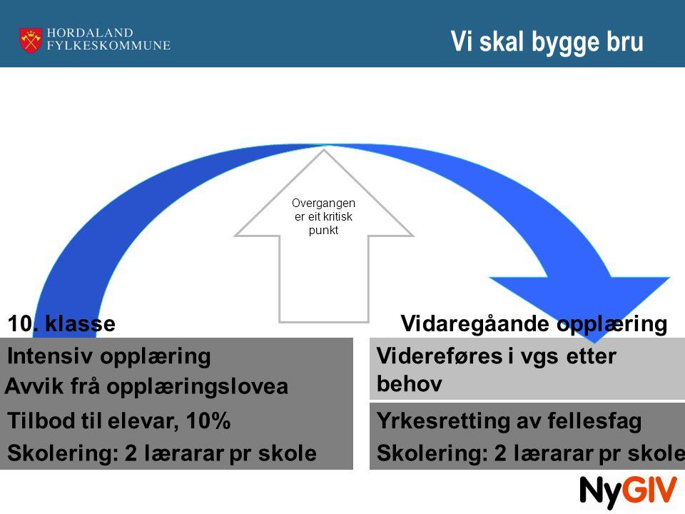 Tiltak  Intensiv opplæring etter jul 10.trinn –430 elever i gang med Ny GIV per 1.
