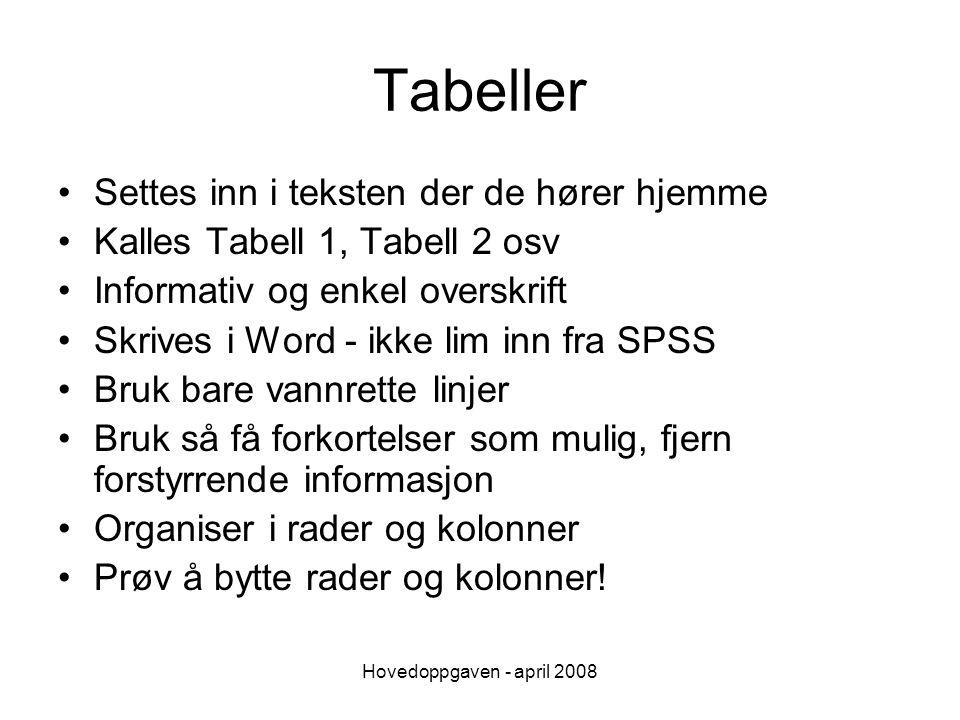 Hovedoppgaven - april 2008 Figurer Så selvforklarende som mulig Men skal likevel kommenteres i teksten Brukes når man vil fremheve sammenligninger Kalles Figur 1, Figur 2 osv.