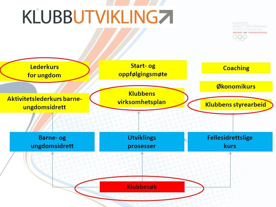 Klubbens virksomhetsplan Hva driver vi med i klubben vår, og hvem er vi til for.