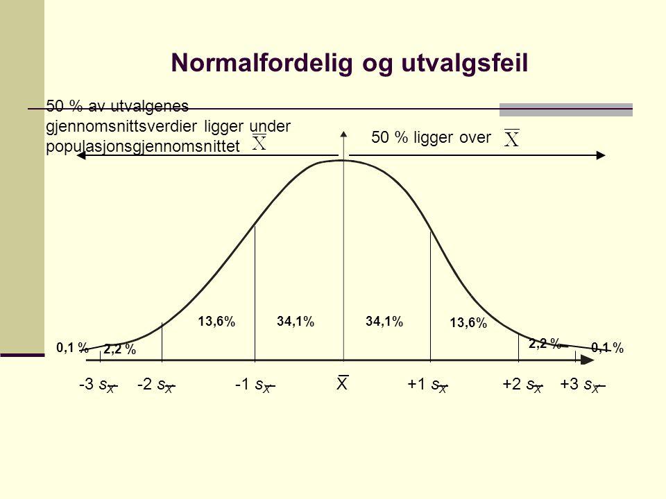Standardfeil ved ulike utvalgsstørrelser Utgangspunktet for eksempelet er at alle utvalg er trukket fra en populasjon med et standardavvik (s) på 15 N = 9 N = 25 N = 100 Altså: Størrelsen på utvalget påvirker hvor størrelsen på standardfeilen