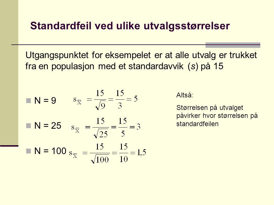 Utvalgsfordeling med ulike utvalgsstørrelser Alle utvalg er trukket fra samme populasjon 85 90 95 100 105 110 115 N = 9 N = 25 N = 100 Uendelig antall utvalg med: