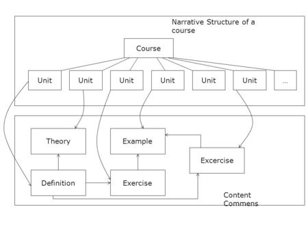 Content Commens Narrative Structure of a course Course Unit … DefinitionExercise TheoryExample Excercise Unit.