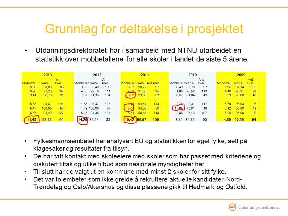 Organisering Prosjekteier: Utdanningsdirektoratet Fylkesmennene: Velge ut kommuner/skoler.