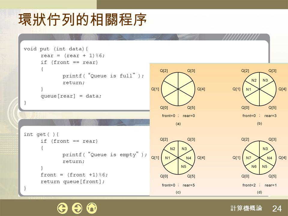 計算機概論 25 7-4 樹狀結構 由節點 (Node) 和邊 (Edge) 所構成,見圖 7-6 節點又可細分為三種: 外部節點 (External node) :又稱作葉節點,位於 樹的最下層,如編號 、 、 等的節 點 內部節點 (Internal node) :不是外部的節點,如 編號 、 、 等的節點 根節點 (Root node) :位於最上層的節點,如編 號 的節點 EFH CIG L