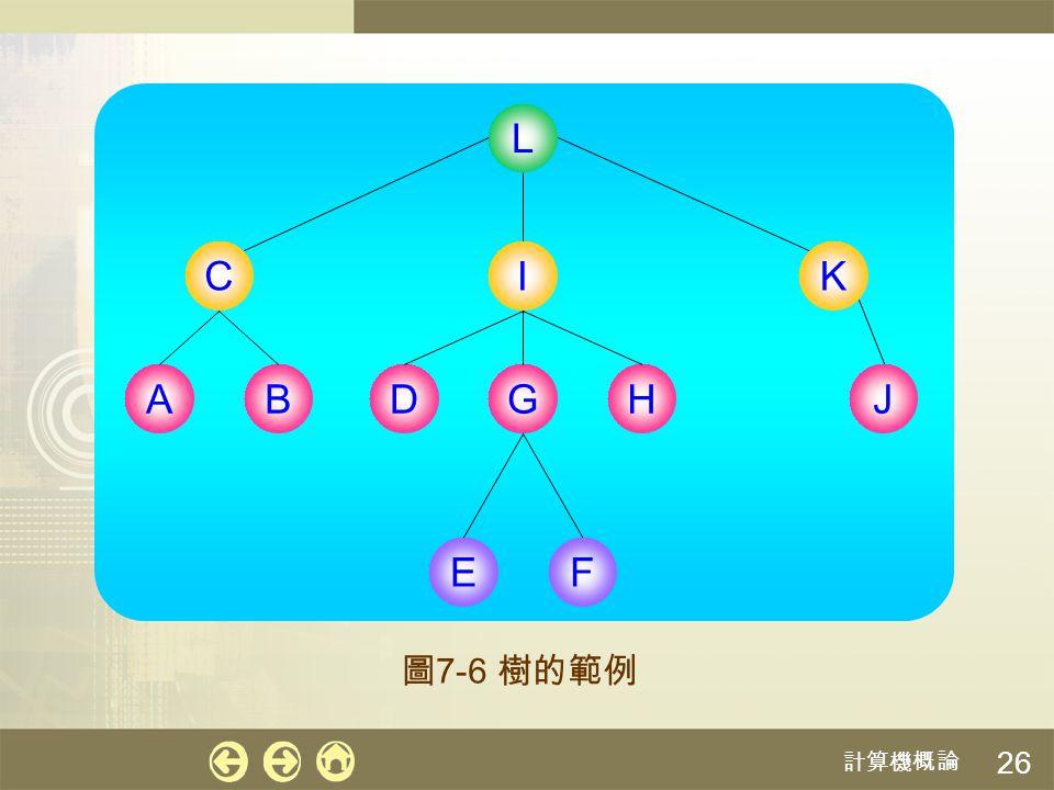 計算機概論 27 樹的特性 只有唯一一個根節點 樹中沒有迴圈 (Loop) ,也就是任一節點循著邊往 下走的話,不可能走回自己 任兩點只有唯一路徑。譬如說,節點 要走到 節點 的話,一定會經過節點 ,而沒有其 他方法;另一個例子,從節點 要走到節點 的話,也一定會經過節點 和節點 I E G C J KL