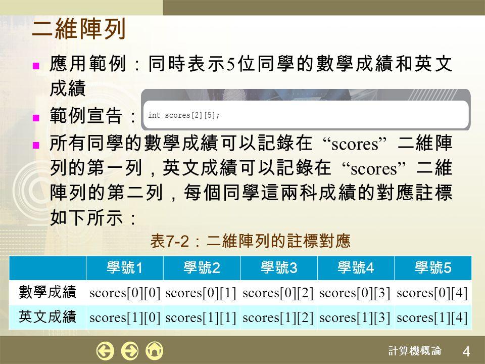 計算機概論 5 二維陣列的實體順序 以列為主:先存放好第一「列」的元素,接著再 存放第二「列」,依此類推 其示意圖如下: 其公式如下: 第一列第二列 [0][0][0][1][0][2][0][3][0][4][0][1][1][1][1][2][1][3][1][4] 80706090956575858174