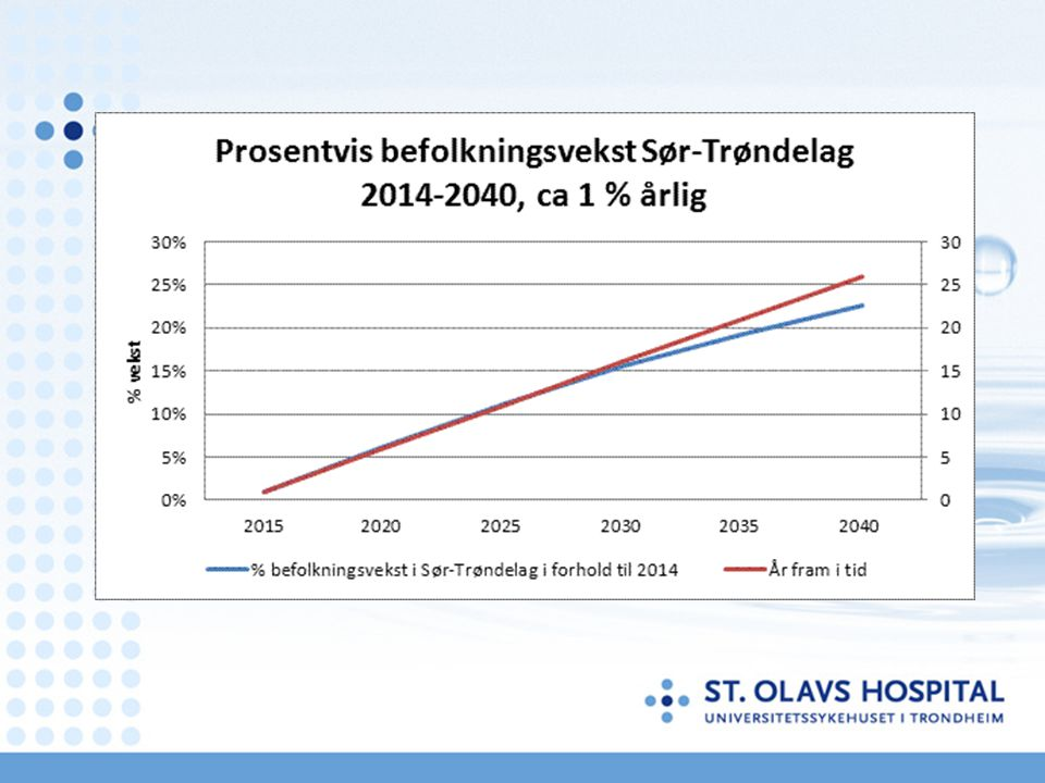Prognose for antall mottak ved Akuttmottaket på St.