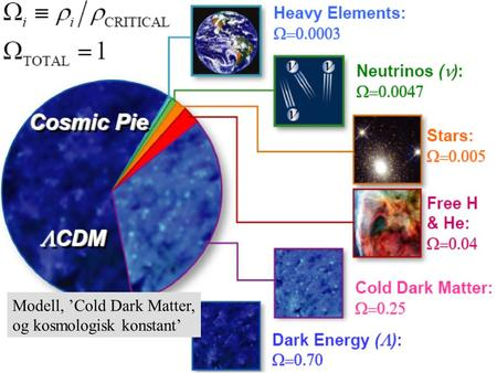 Normal text - click to edit Modell, 'Cold Dark Matter, og kosmologisk konstant'