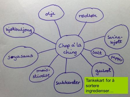 Tankekart for å sortere ingredienser…