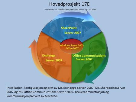 SharePoint Server 2007 Office Communications Server 2007 Exchange Server 2007 Windows Server 2003 Office 2007 Hovedprosjekt 17E Installasjon, konfigurasjon.