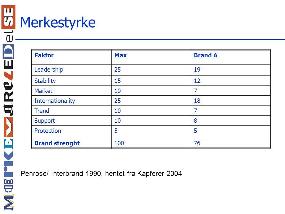 Merkestyrke Penrose/ Interbrand 1990, hentet fra Kapferer 2004 Faktor