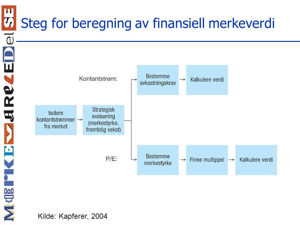 Steg for beregning av finansiell merkeverdi