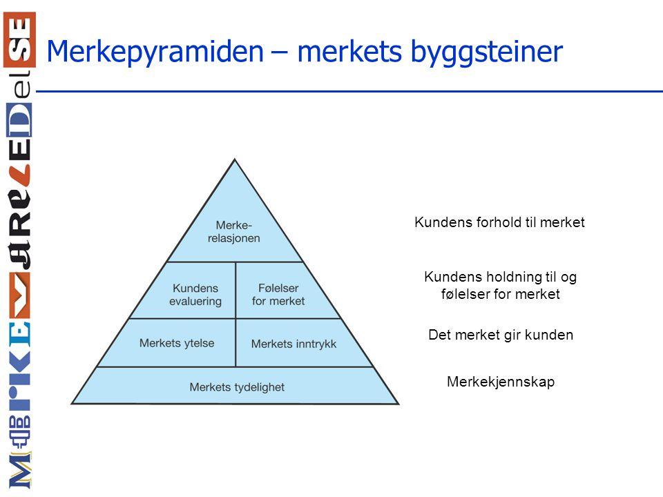 Merkepyramiden – merkets byggsteiner