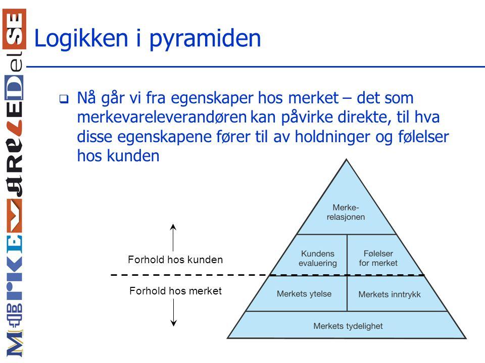 Logikken i pyramiden