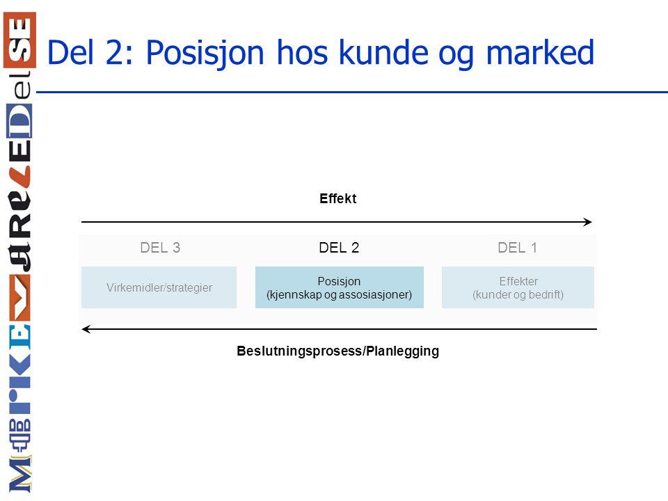 Del 2: Posisjon hos kunde og marked