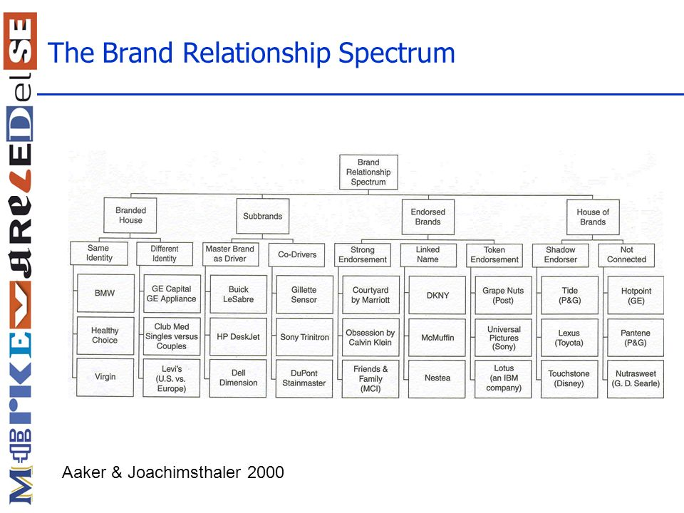 The Brand Relationship Spectrum