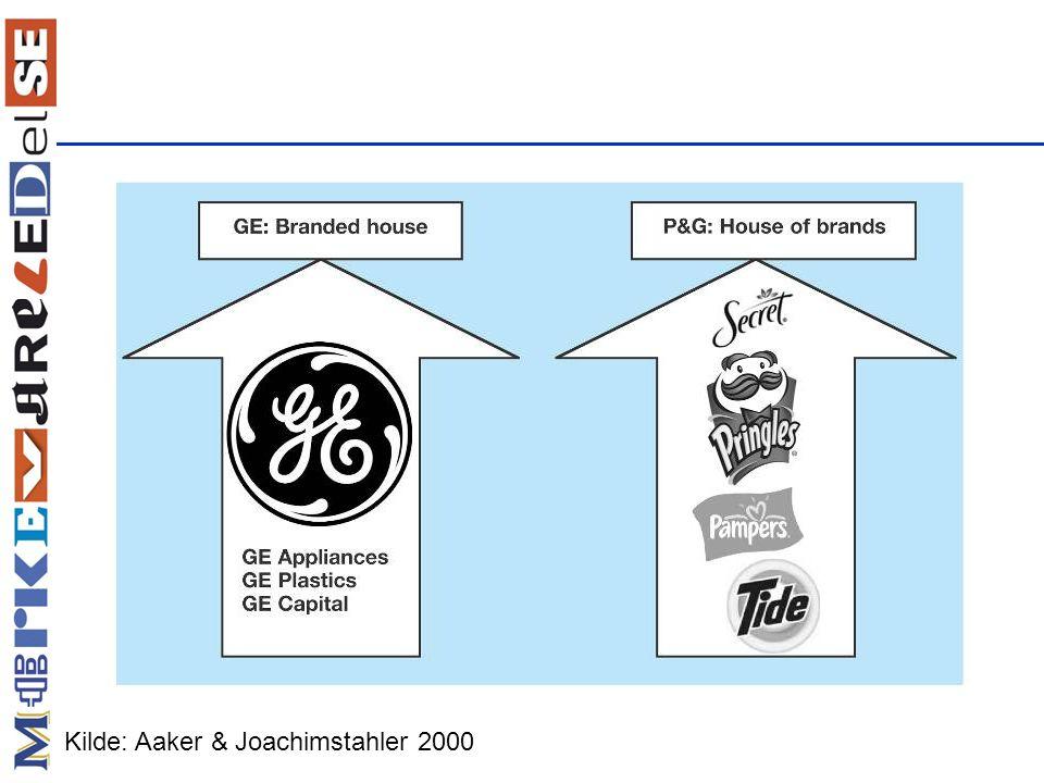 Kilde: Aaker & Joachimstahler 2000