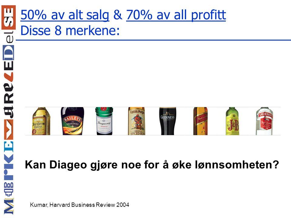 50% av alt salg & 70% av all profitt Disse 8 merkene:
