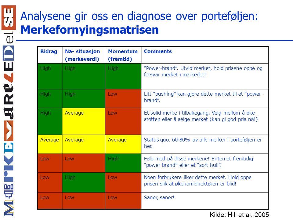 Analysene gir oss en diagnose over porteføljen: Merkefornyingsmatrisen