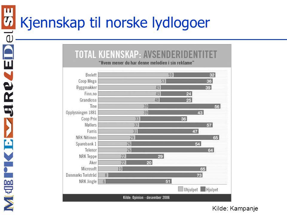 Kjennskap til norske lydlogoer