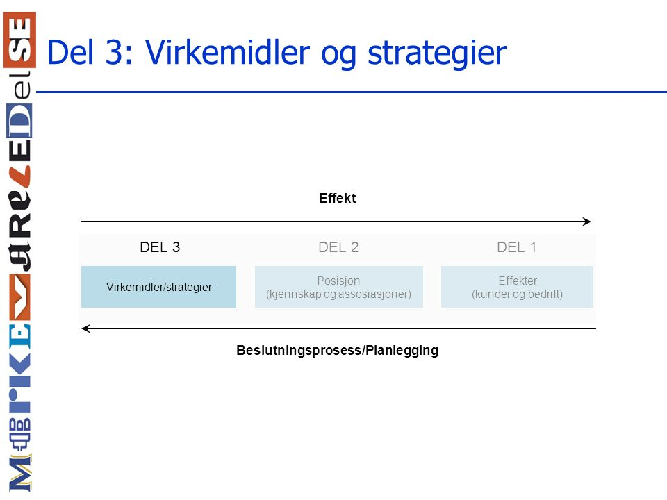 Del 3: Virkemidler og strategier