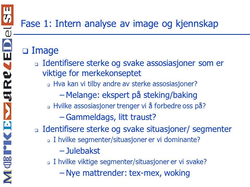 Fase 1: Intern analyse av image og kjennskap