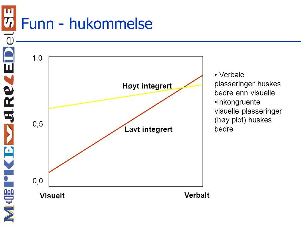 Funn - hukommelse 1,0 Verbale plasseringer huskes bedre enn visuelle
